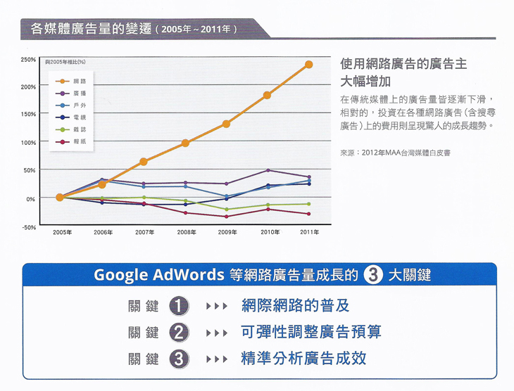 Google Adwords_03